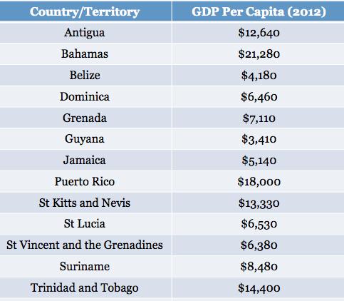 puerto rico average income
