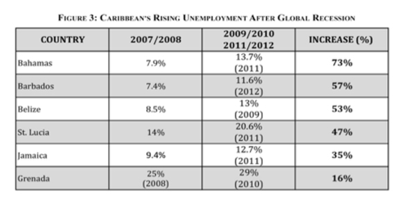 effects of unemployment in jamaica